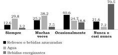 Reynaga-Ornelas, M. G., Fernández-Carrasco, M. del P., Muñoz-Canul, I. C. & Vera-Becerra, L. E. (2015). Percepción de comportamientos de riesgo en estudiantes universitarios del área de la salud [Figura 3]. Acta Universitaria, 25(NE-1), 44-51. doi: 10.15174/au.2015.763