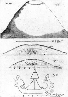 1697, Stratigraphical section of a tumulus, from Olof Rudbeck's Atlantica.