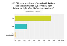 Autism Products & News: 74% of Respondents had Acetaminophen Right Before ...