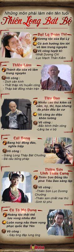 Những môn phái làm nên tên tuổi của Thiên Long Bát Bộ - http://www.iviteen.com/nhung-mon-phai-lam-nen-ten-tuoi-cua-thien-long-bat-bo-2/ Võ lâm trung nguyên thời Tống – Liêu luôn xảy ra xung đột, giao tranh giữa các nước, đây cũng là bối cảnh lịch sử chính mà Kim Dung sử dụng cho tác phẩm Thiên Long Bát Bộ. Nổi lên giữa rừng đao gươm loạn lạc là những môn phái lừng lẫy với tuyệt kĩ võ h