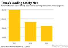 Charts: This Is What Happens When You Defund Planned Parenthood   Mother Jones