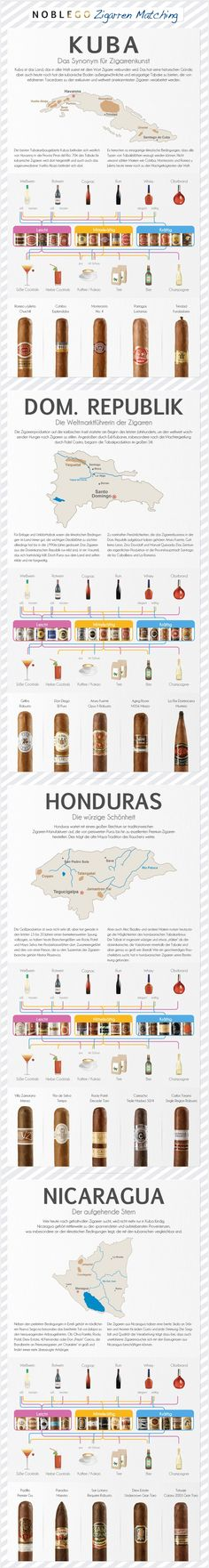 Cigar World. No, I do not read German, but the pictures and charts are worth a thousand words! Enjoy!
