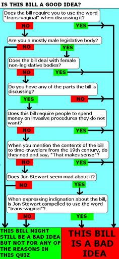 A handy flow chart for determining If a bill is a good idea or a very bad idea.