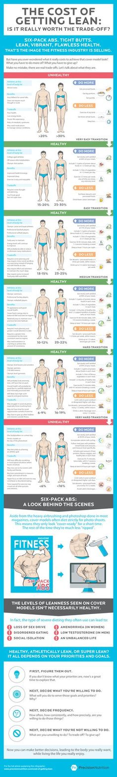 The Cost of Getting Lean - info graphic that weighs the pros and cons of each level of fitness so that you can make a _reasonable_ decision about your goals. (hint: six-pack abs is not a reasonable goal for most people).