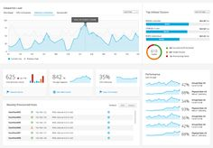Best practices for creating effective dashboard UI