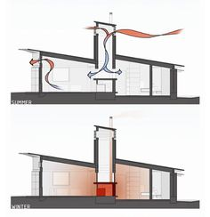 Natural stack ventilation a.k.a. wind catcher; thermosiphon; solar chimney - all function on Bernoulli's Principle