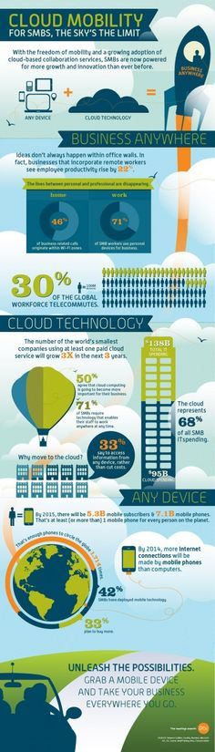 Cloud Mobility for Small Business Infographic  Enabling your small business' staffs to work remotely will increase the overall productivity by 22%. This piece of stat should be the main reason why small business owners need to adopt mobile and cloud technology.