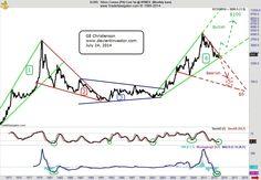 silver_price_megaphone_pattern_1971_2014