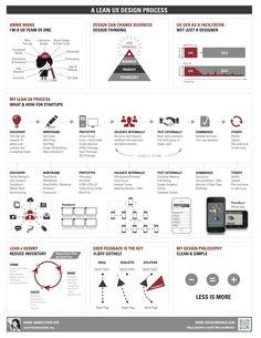 A Lean UX Design Process / Annie Studio #ux #design #lean