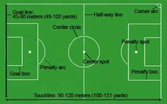 football pitch parts and dimensions