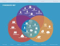 stakeholder map service design