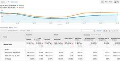 The Post-Mobilegeddon Google Penalty Audit | Social Media Today