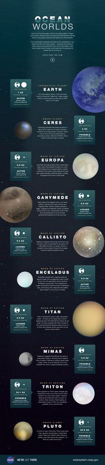 Earth isn't the only ocean world in our solar system. Oceans could exist in diverse forms on moons and dwarf planets, offering clues in the quest to discover life beyond our home planet.   This illustration depicts the best-known candidates in our search for life in the solar system.  <a href=