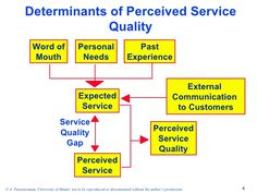 Determinants of Perceived Service                        Quality                Word of                    Personal       ...