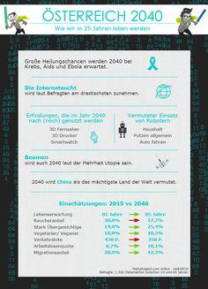 """Wie immer gibt es zu unserer Studie """"Österreich 2040"""" auch eine Infografik! Was erwartet ihr euch vom Jahr 2040?"""