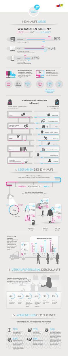 Infografik ebay Zukunft des Handels