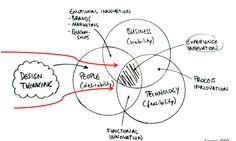 Metodología del diseño, innovación en la experiencia con el producto