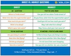 Reported Questions | Direct vs. Indirect Questions