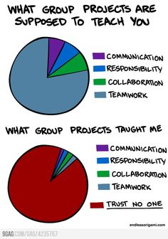 Pretty much every school team project ever... in the grown-up world about 50%