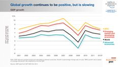 #Global #growth continues to be positive, but is slowing. #issue #economics #growth #pwc #wef #davos #economy