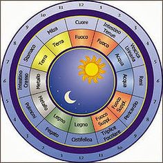 What Is Acupuncture - Traditional Chinese Medicine (TCM) Body Clock: Is there a Right or Wrong Time for Everyday Activities? Holistic Medicine, Holistic Healing, Natural Medicine, Natural Healing, Qigong, Acupuncture, Chinese Body Clock, Ayurveda, Traditional Chinese Medicine