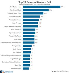The top 20 reasons startups fail gathered by analyzing 101 startup failure post-mortems.