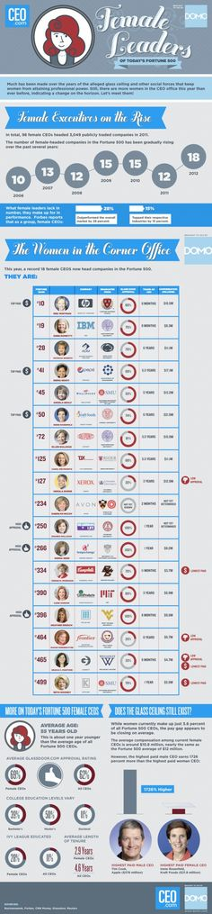 INFOGRAPHIC: FEMALE LEADERS OF THE FORTUNE 500    A record number of female executives have made the Fortune 500 list. Women are on the rise in the corner office, and they're holding their own, too.