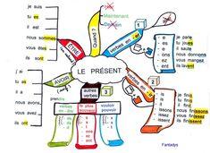 Carte heuristiques, au départ, conçues pour les enfants dys