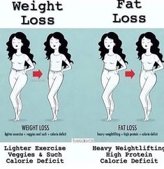 Fat Loss vs Weight Loss The Difference, Explained! is part of health-fitness - Do You wish to Lose Weight Fat Loss vs Weight Loss If you answered yes, you're wrong Well, not wrong actually, but what you really need to do is … Weight Loss Blogs, Losing Weight Tips, Diet Plans To Lose Weight, Weight Loss Goals, Fast Weight Loss, Weight Loss Program, Healthy Weight Loss, How To Lose Weight Fast, Fat Fast