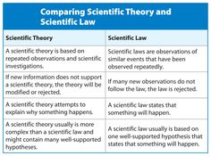 59 Science 6 Chapter 1 The Nature Of Science And Scientific Method Ideas Science Scientific Method Teaching Science