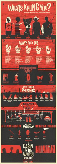"""WHAT""""S KILLING YOU #infographic * Visualizing the deaths of classic horror movie characters * What killed the Virgin, the Scholar, the Whore the Fool & the Athlete *"""