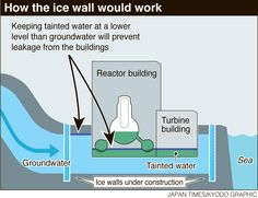 The underground ice wall to block groundwater going into the basements of the reactor buildings. The government-backed project, which cost ¥35 billion, involves encircling the buildings with the frozen wall by freezing the soil.Tepco initially wanted to complete freezing the soil, which will take several months, by the end of March.After months of explanations, the NRA is expected to green-light the plan