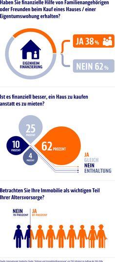 Infografik Vergleichsstudie Baufinanzierung