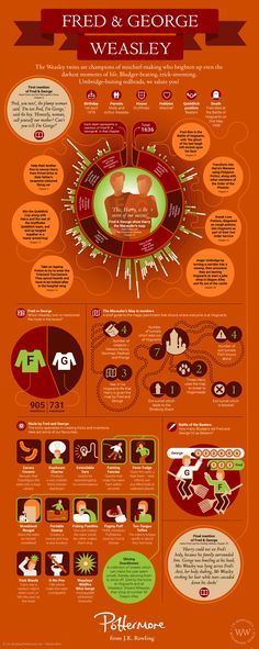 Fred_and_George_Weasley_Infographic.jpg 2 121×5 314 пикс