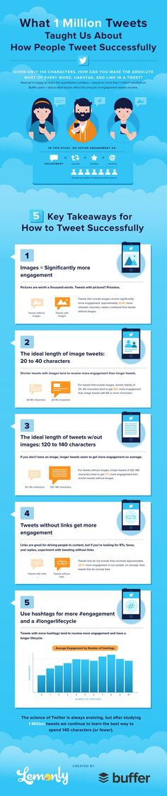 #Twitter Tips: What 1M Tweets Tell You About How People Tweet Successfully - #infographic