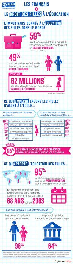 L'infographie du jour : les Français et l'éducation des filles dans le monde... - Grazia