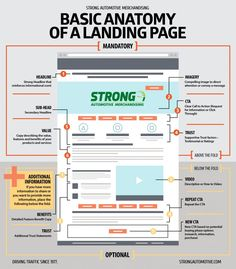 Anatomy of Landing Page - Strong Automotive Merchandising - Strong Automotive Me. - Anatomy of Landing Page – Strong Automotive Merchandising – Strong Automotive Merchandising - Design Websites, Web Design Tools, Web Design Trends, Tool Design, Web Design Tutorials, Flat Design, Design Design, Design Basics, Graphic Design Tips
