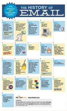"INFOGRAPHIC: THE HISTORY OF EMAIL ""The first email—then quaintly referred to as an ""electronic message""—was sent in 1971.      Since then, there have been countless innovations, upgrades, and technological advancements in email. The word has been shortened from electronic mail to e-mail to (in accordance with an Associated Press style update this year) simply email."""