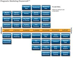 The ExactTarget Blog A Pragmatic Approach to Sales Enablement - The ExactTarget Blog