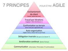 Les 7 principes de l'agilité en image    Cela me fait pensez à la pyramide de Maslow !!! et vous ?