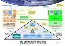 Wikimedia movement - Meta
