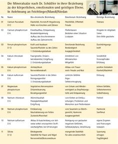Self-treatment with Schüßler salts - Schüßler salts – soul dangles – holistic healthy and happy life - Tissue Salts, Self Treatment, Reflexology, Alternative Health, Health Education, Happy Life, About Me Blog, Health Fitness, Healthy