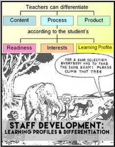 Staff Development: Differentiated Instructional Strategies & Learning Profiles   Do you need easy-to-implement solutions for academic and behavioral challenges for yourself or your staff?  The file includes:  - Differentiation Guide (.pdf & .ppt).  - 8 learning profiles & classroom strategies handout - Behavior concerns solution (.ppt & handout)  - Differentiation strategies handout (academic concerns)  #specialeducationideas #differentiationstrategies #staffdevelopmentforeducators