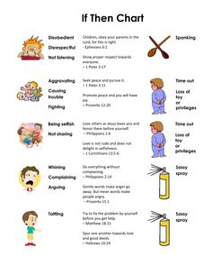 """An easy to understand """"If-Then Chart"""" helps keep discipline consistent with the kids."""