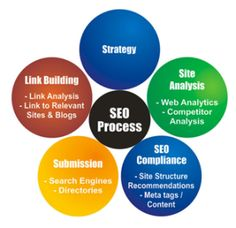 The search engine optimization ranking process involves researching key phrases, creating information, building links and ensuring that your website is seen in the various search engines.