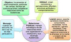 ¿Cómo funcionan las Relaciones Públicas en la empresa? | QuimiNet.com
