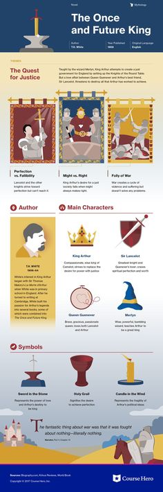 This infographic on The Once and Future King is both visually stunning and informative! British Literature, Classic Literature, Classic Books, Education English, Teaching English, Book Infographic, E Commerce, Books To Read, My Books