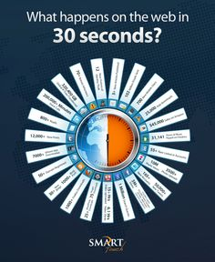 What happens on the web in 30 seconds? #infographic #socialmedia #Social