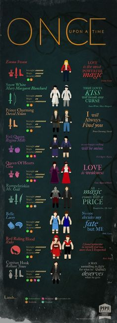 "Infografía ""Once Upon A Time"" by Felipe Rosas, via Behance:"