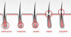 Koniec z bolesną depilacją! Things To Know, Clothes Hanger, Math Equations, Diy, Ideas, Coat Hanger, Bricolage, Clothes Hangers, Do It Yourself